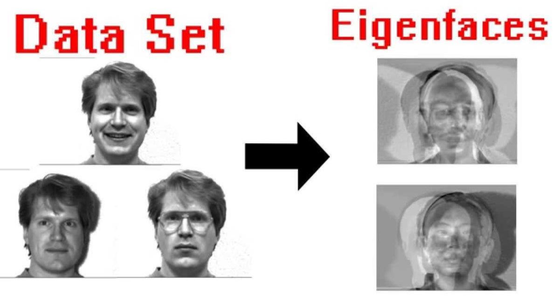 OpenCV Yüz Tanıma Eigenfaces, Fisherfaces, LBPH