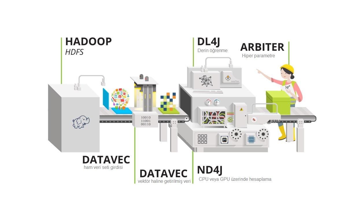 DeepLearning4J Eko Sistemi