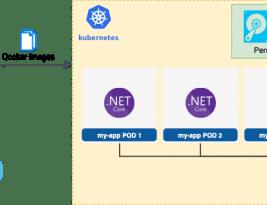 Dockerize .Net Core Uygulaması ve SQL Server'ı Kubernates'a Deploy Etmek