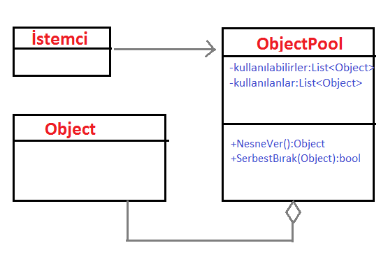 object_pool_uml
